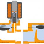 soorten-magneetventielen